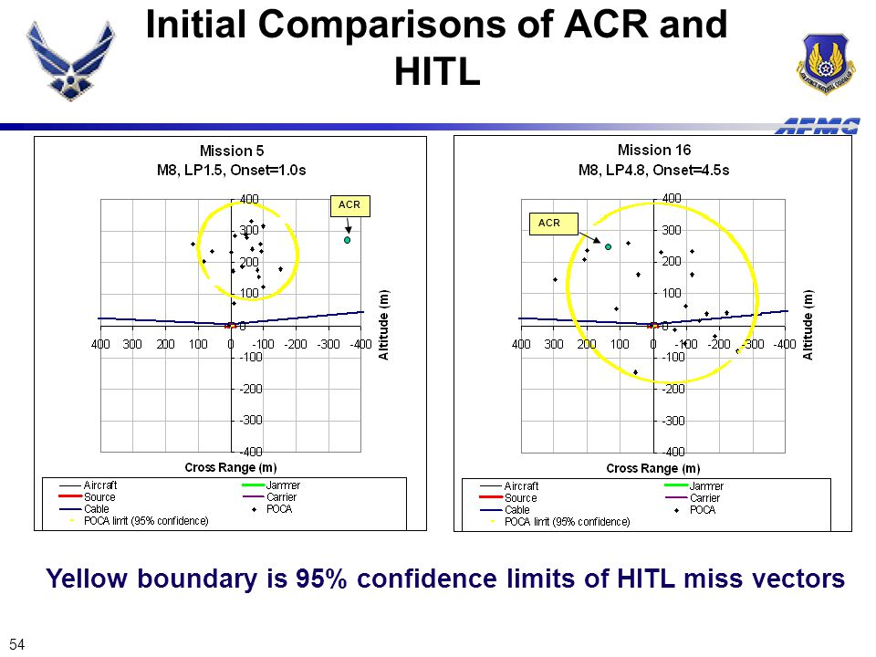 Initial Comparisons of ACR and HITL