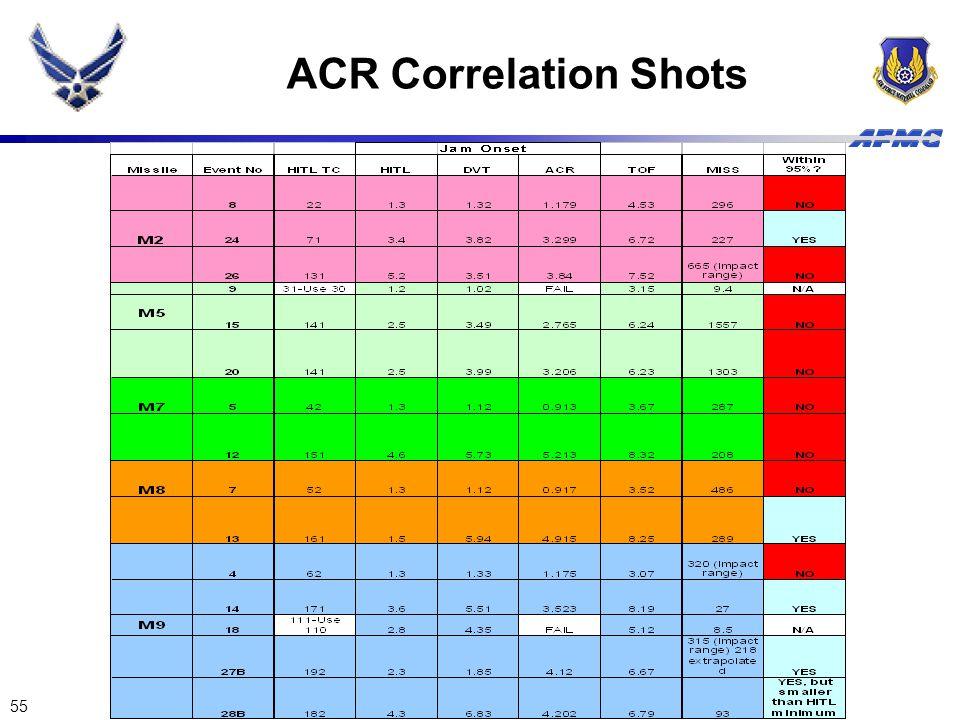 ACR Correlation Shots