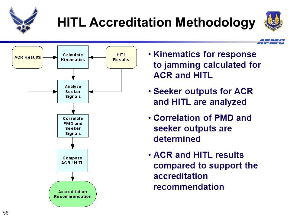 HITL Accreditation Methodology