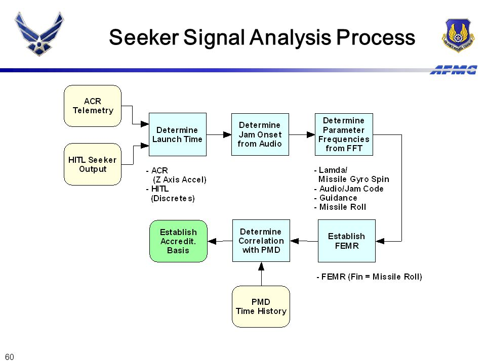 Seeker Signal Analysis Process