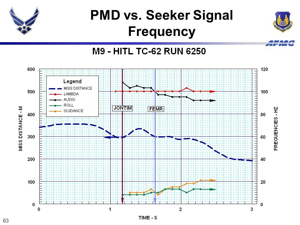 PMD vs. Seeker Signal Frequency