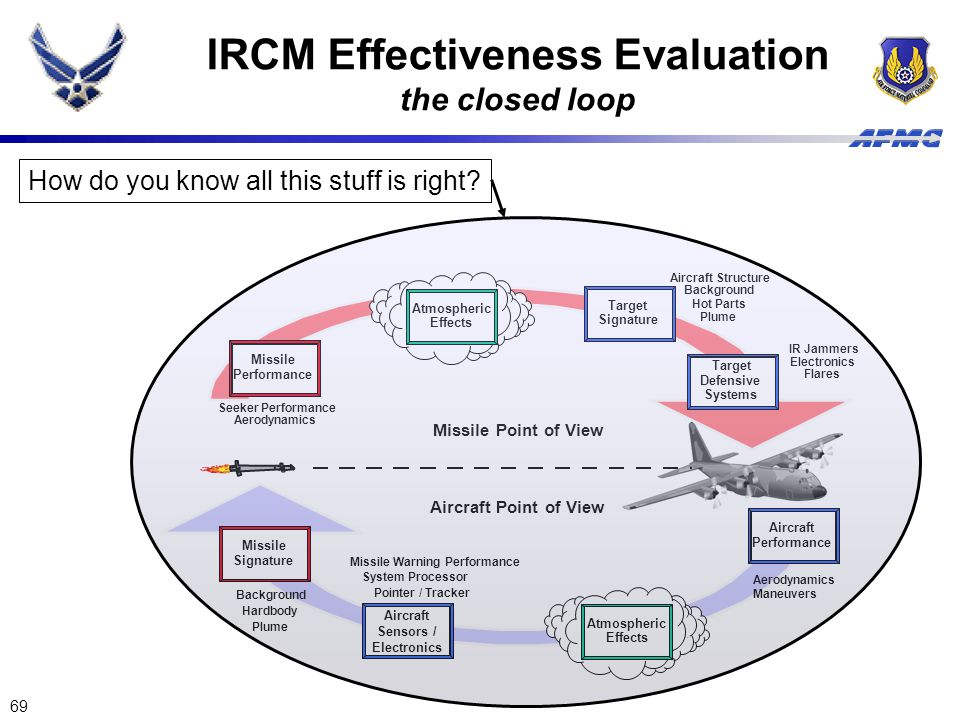 IRCM Effectiveness Evaluation the closed loop