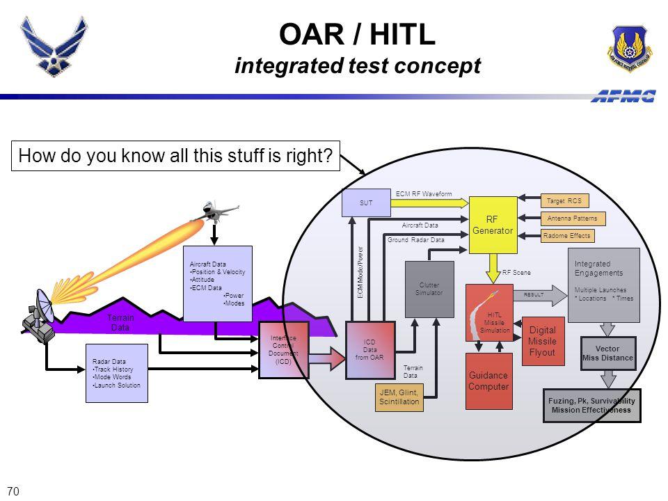 OAR / HITL integrated test concept