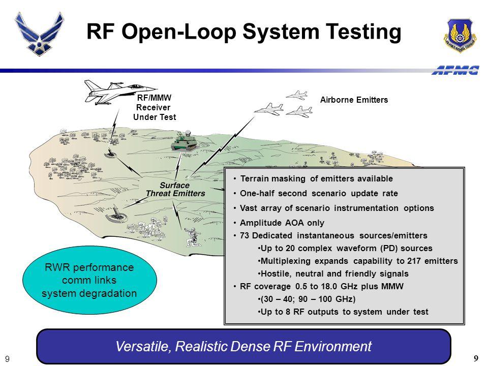 RF Open-Loop System Testing