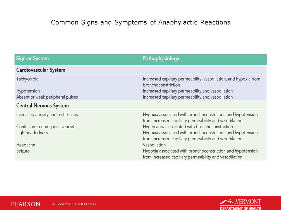 Common Signs and Symptoms of Anaphylactic Reactions