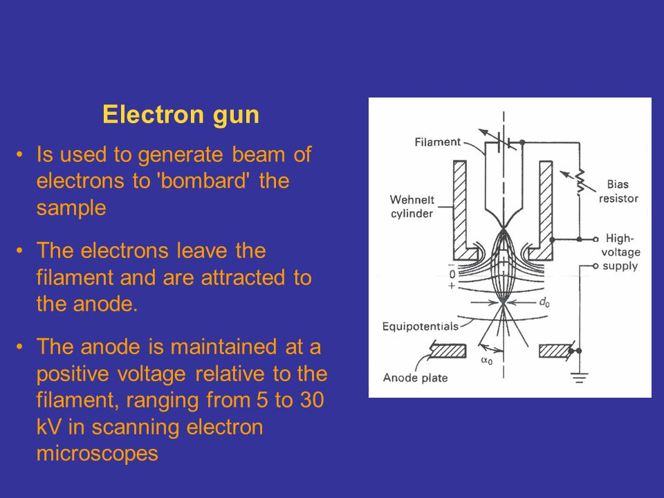 Electron gun Is used to generate beam of electrons to bombard the sample. The electrons leave the filament and are attracted to the anode.