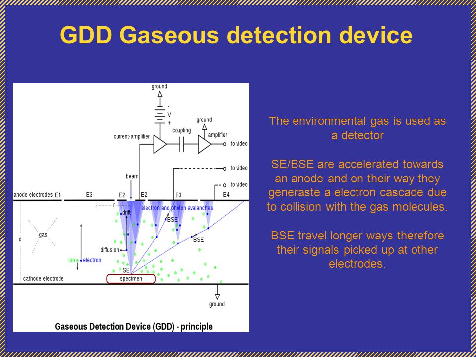 GDD Gaseous detection device