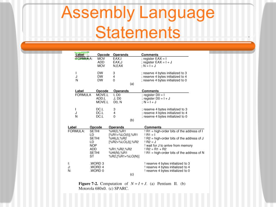 Assembly Language Statements