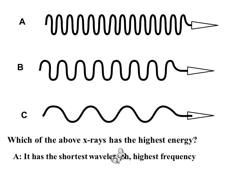 Which of the above x-rays has the highest energy