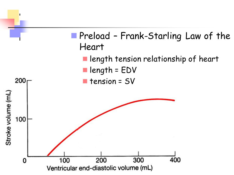Preload – Frank-Starling Law of the Heart