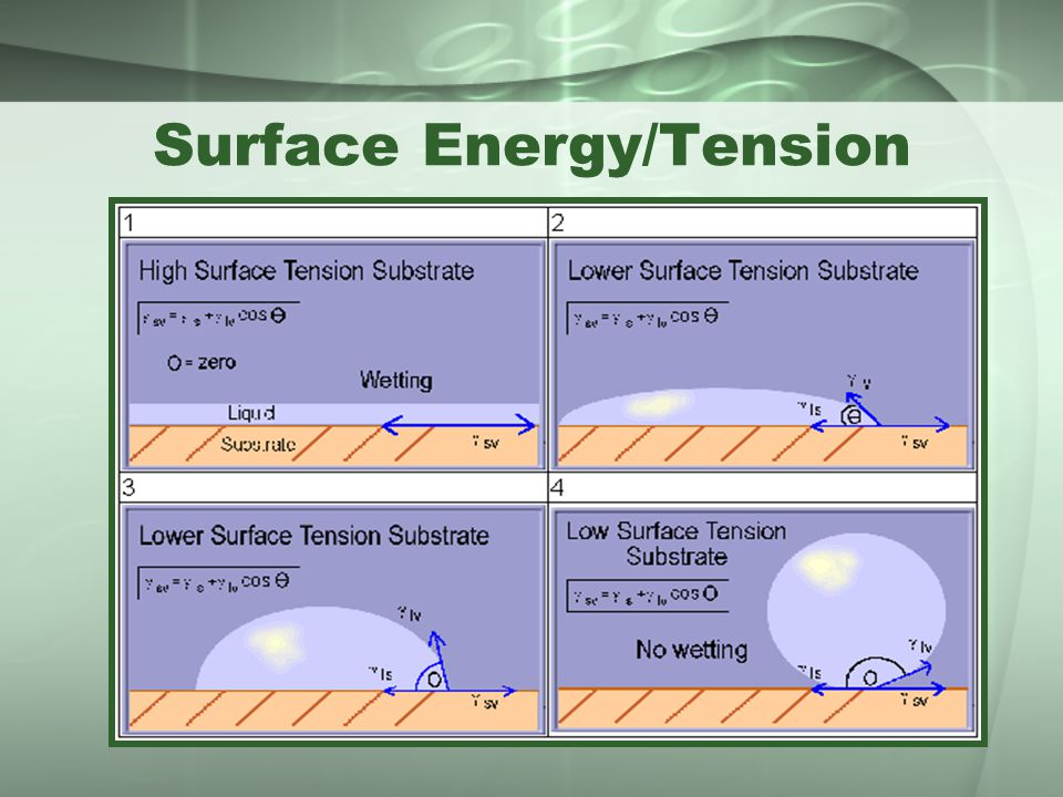 Surface Energy/Tension