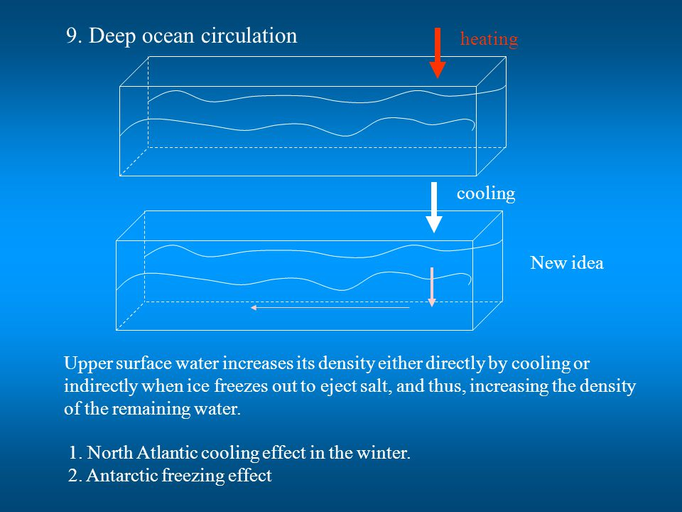 9. Deep ocean circulation