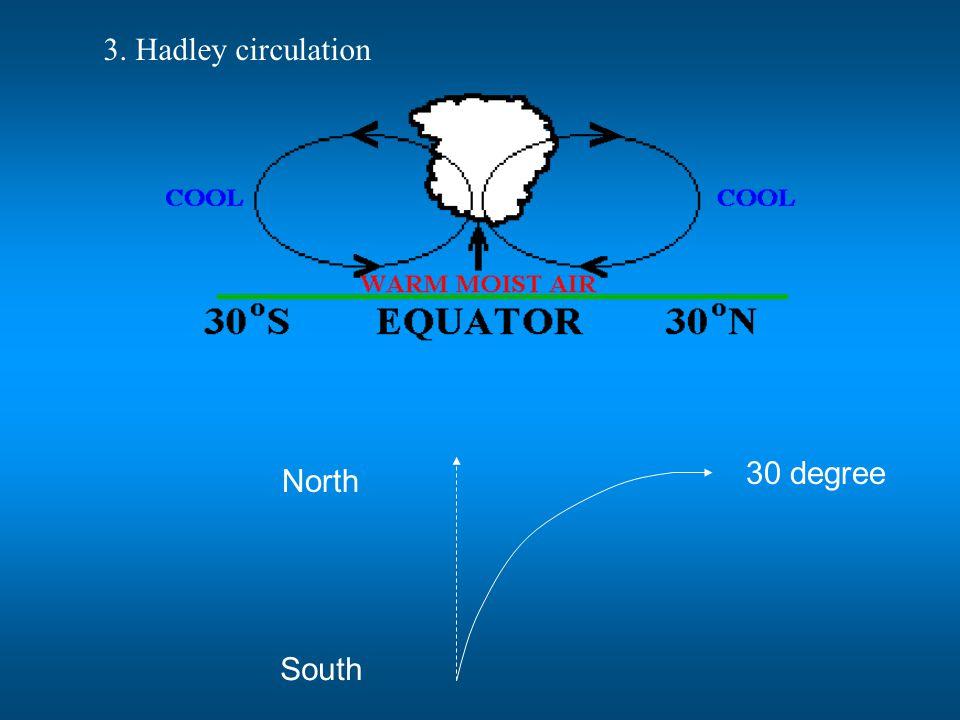 3. Hadley circulation 30 degree North South