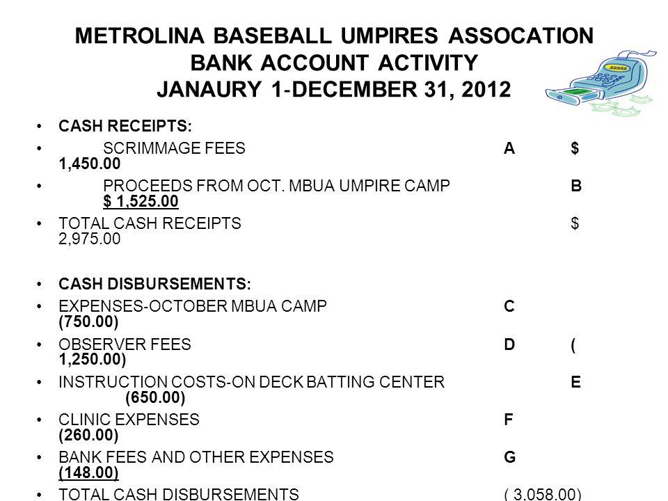 METROLINA BASEBALL UMPIRES ASSOCATION BANK ACCOUNT ACTIVITY JANAURY 1‐DECEMBER 31, 2012