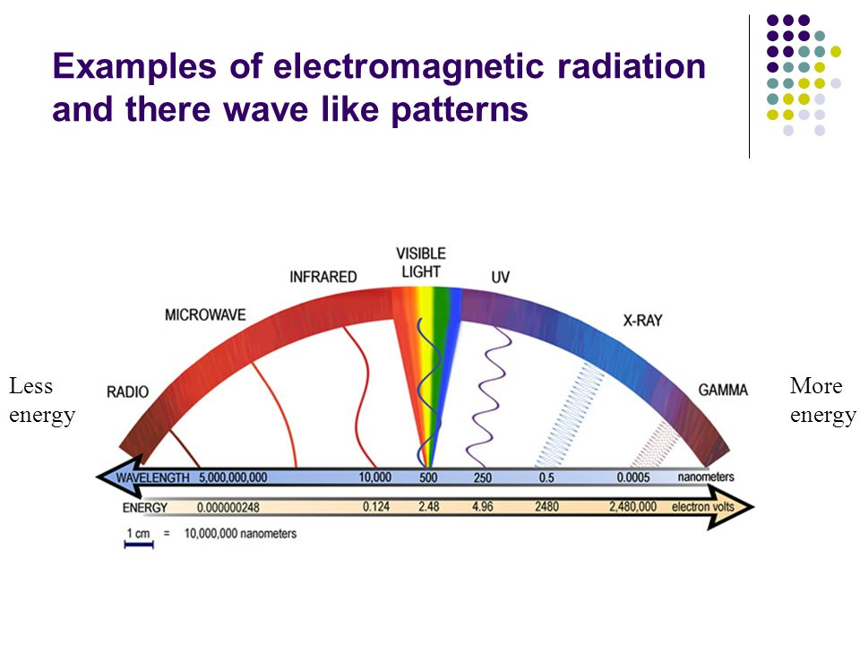 Examples of electromagnetic radiation and there wave like patterns