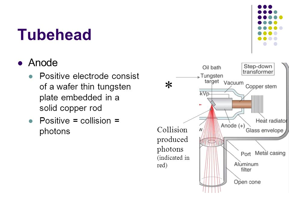 Tubehead Anode. Positive electrode consist of a wafer thin tungsten plate embedded in a solid copper rod.