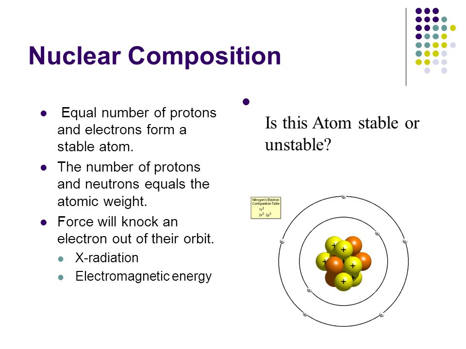 Nuclear Composition Is this Atom stable or unstable