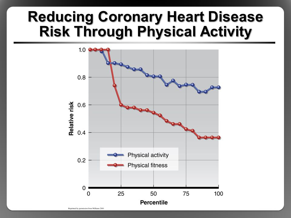Reducing Coronary Heart Disease Risk Through Physical Activity