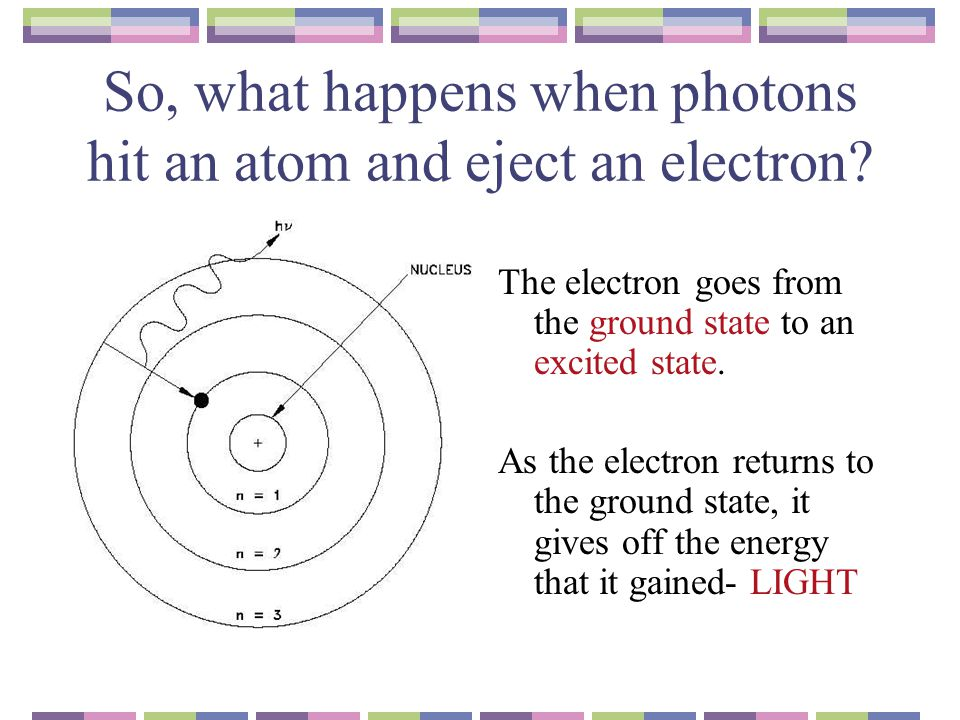 So, what happens when photons hit an atom and eject an electron