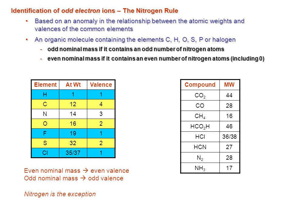 Identification of odd electron ions – The Nitrogen Rule