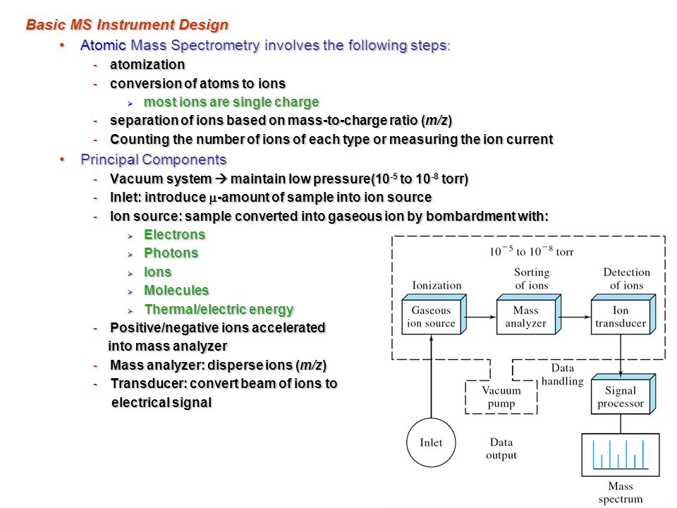 Basic MS Instrument Design