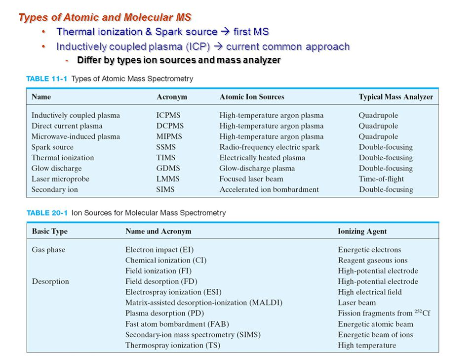 Types of Atomic and Molecular MS