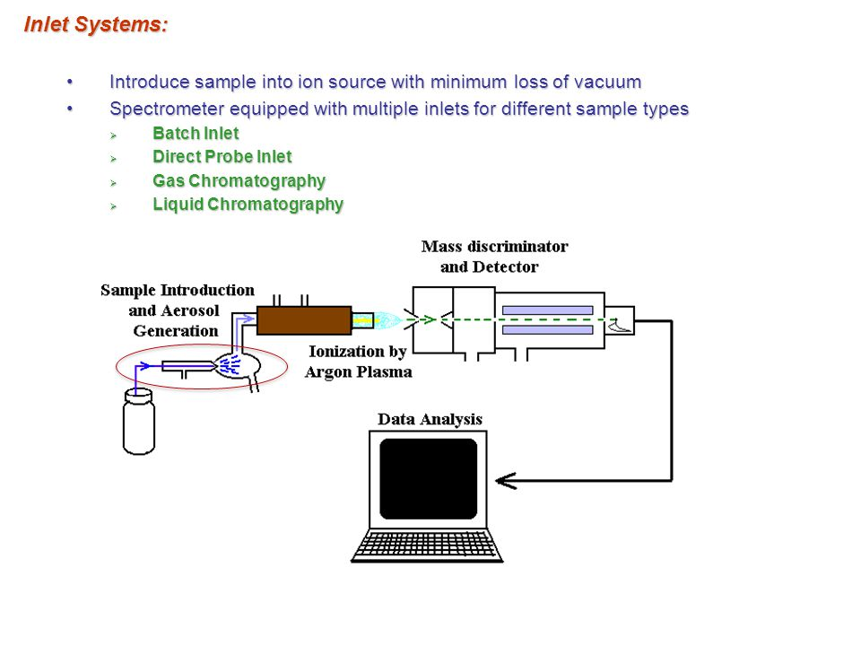 Inlet Systems: Introduce sample into ion source with minimum loss of vacuum. Spectrometer equipped with multiple inlets for different sample types.