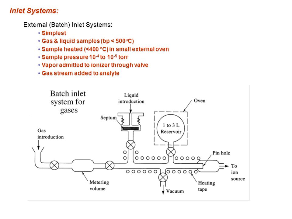 Inlet Systems: External (Batch) Inlet Systems: Simplest