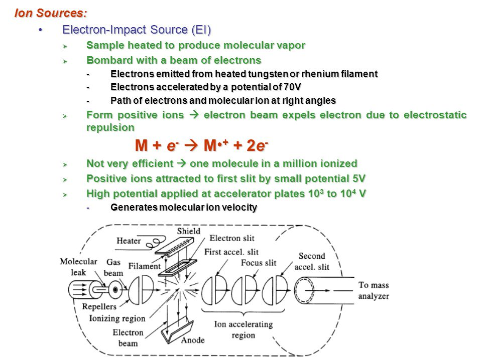 M + e-  M●+ + 2e- Ion Sources: Electron-Impact Source (EI)
