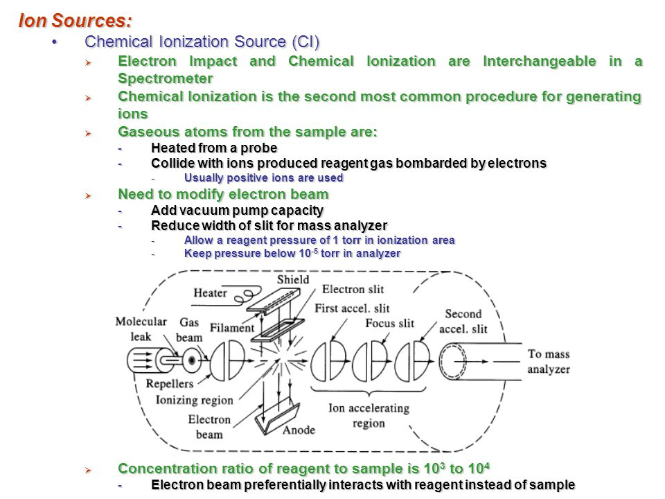 Ion Sources: Chemical Ionization Source (CI)