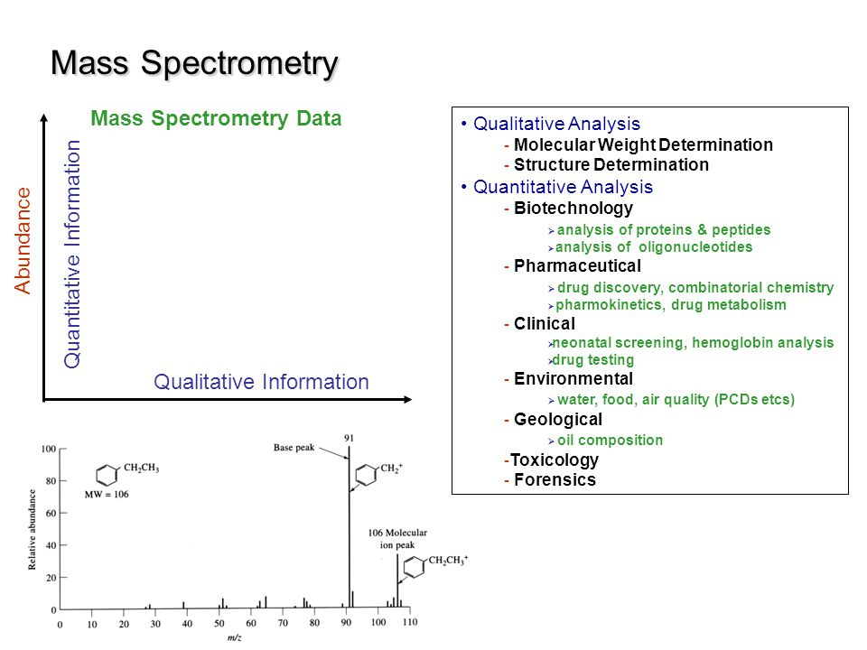 Mass Spectrometry Mass Spectrometry Data Quantitative Information