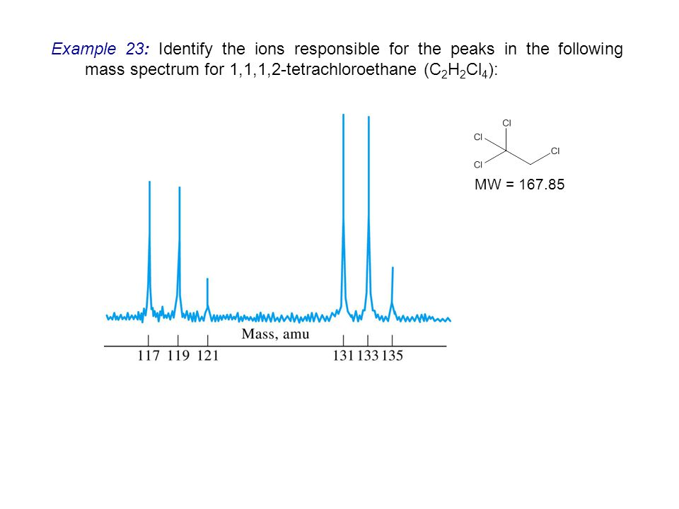Example 23: Identify the ions responsible for the peaks in the following mass spectrum for 1,1,1,2-tetrachloroethane (C2H2Cl4):