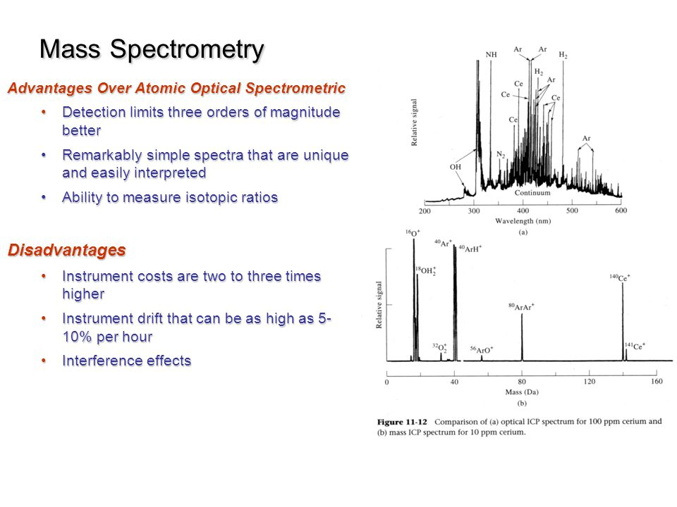 Mass Spectrometry Disadvantages
