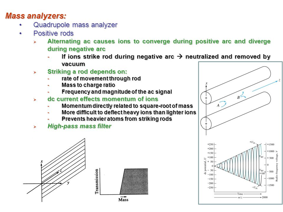 Mass analyzers: Quadrupole mass analyzer Positive rods
