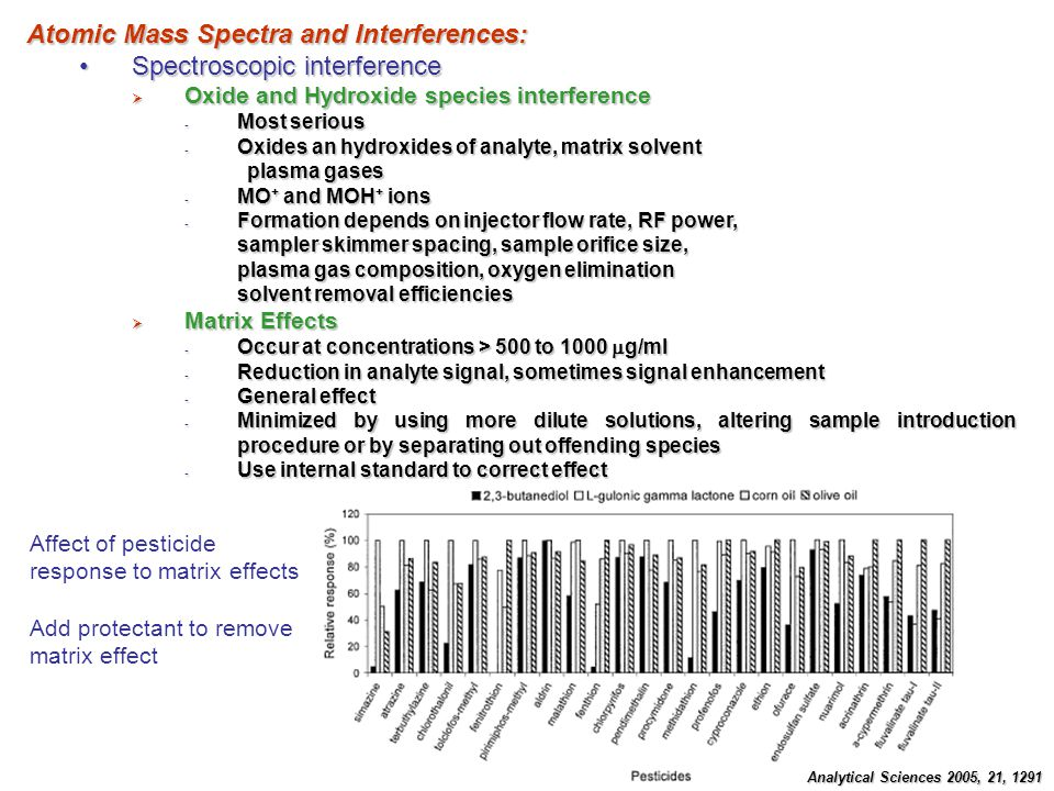 Atomic Mass Spectra and Interferences: Spectroscopic interference
