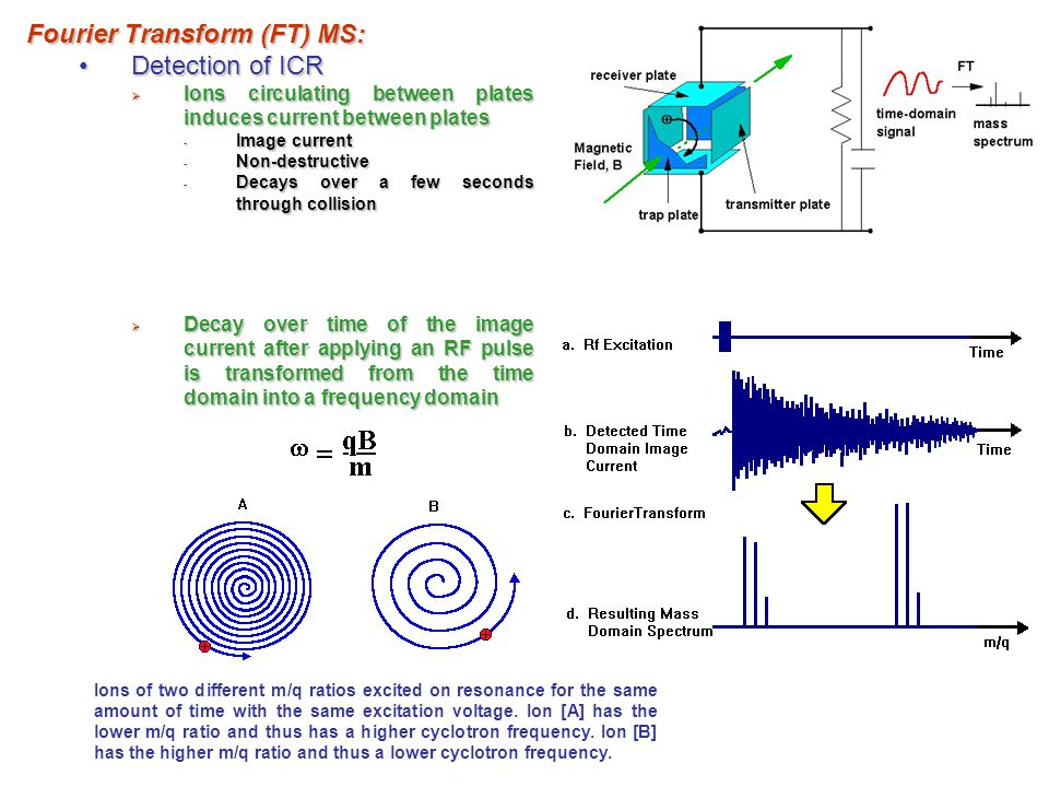 Fourier Transform (FT) MS: Detection of ICR