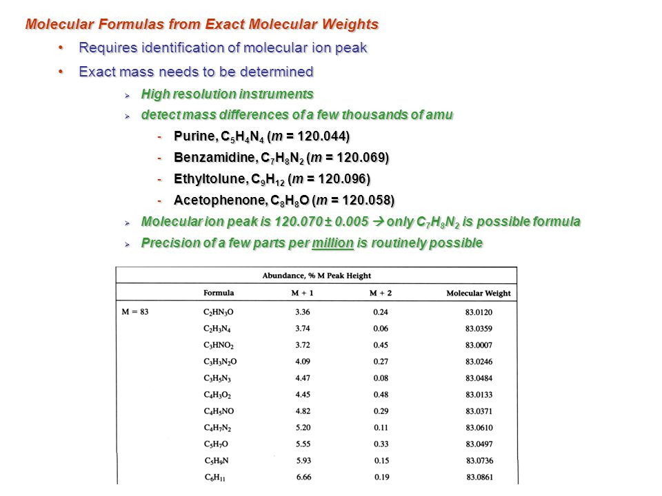 Molecular Formulas from Exact Molecular Weights