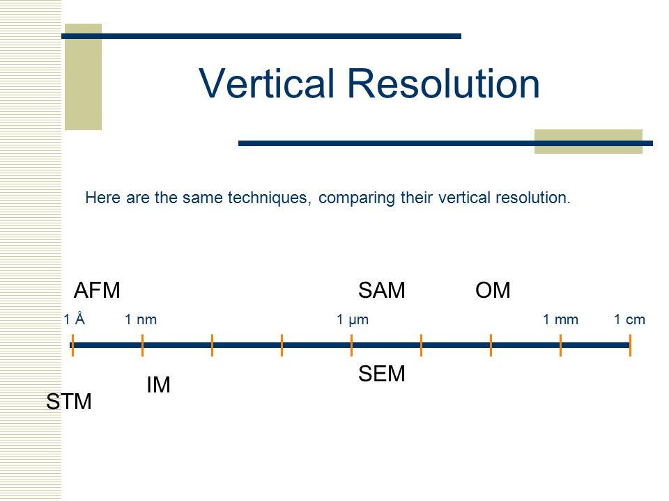 Vertical Resolution AFM SAM OM SEM IM STM