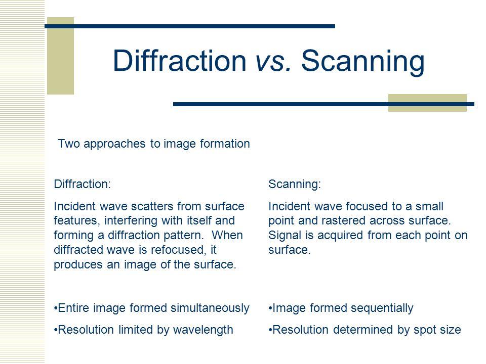 Diffraction vs. Scanning