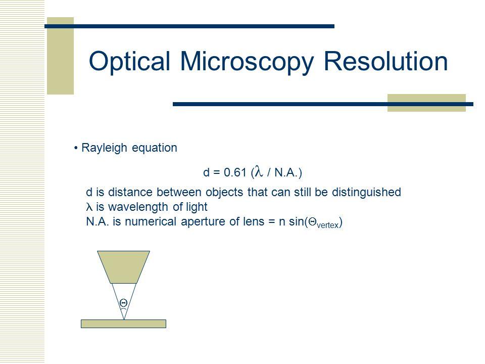 Optical Microscopy Resolution
