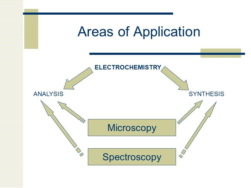 Areas of Application Microscopy Spectroscopy ELECTROCHEMISTRY ANALYSIS