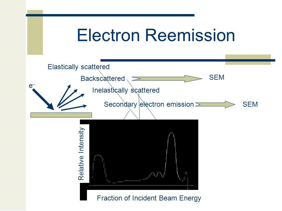 Electron Reemission Elastically scattered SEM Backscattered e–