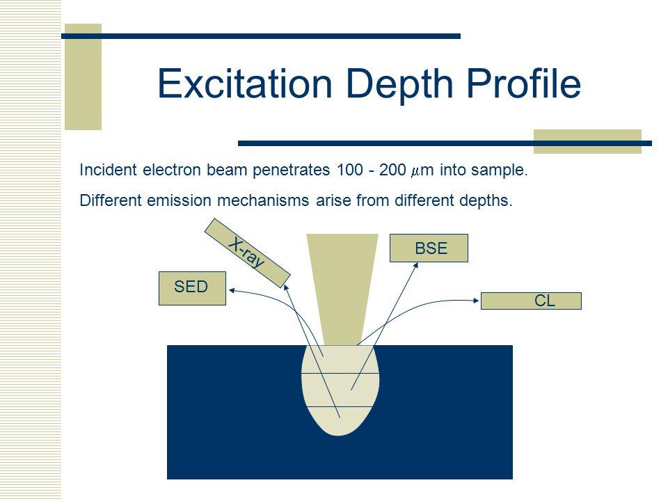 Excitation Depth Profile
