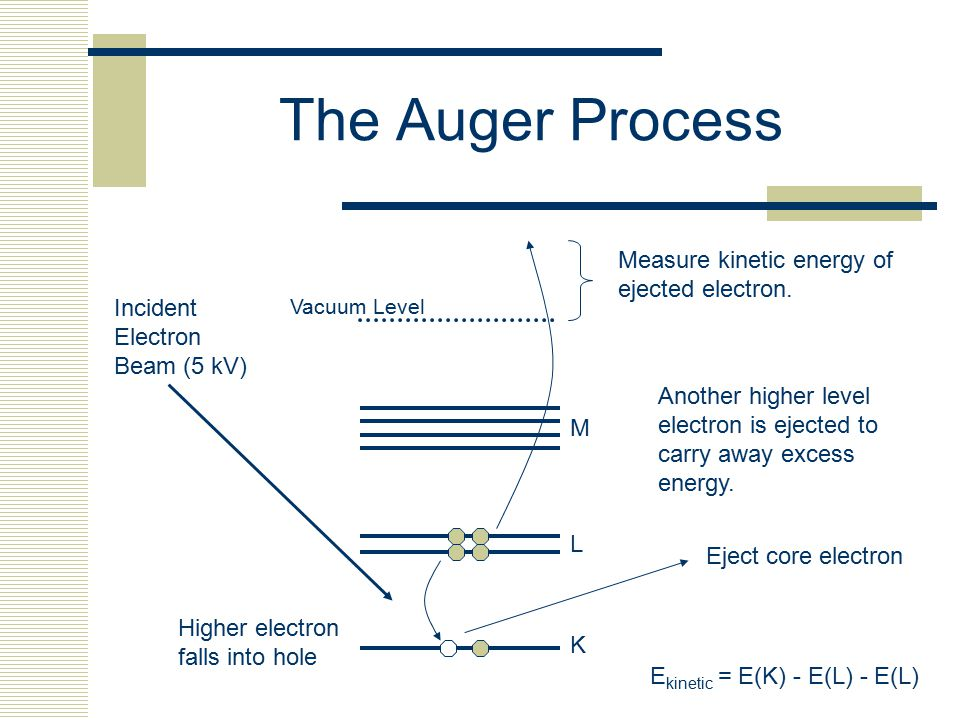 The Auger Process Measure kinetic energy of ejected electron. Incident