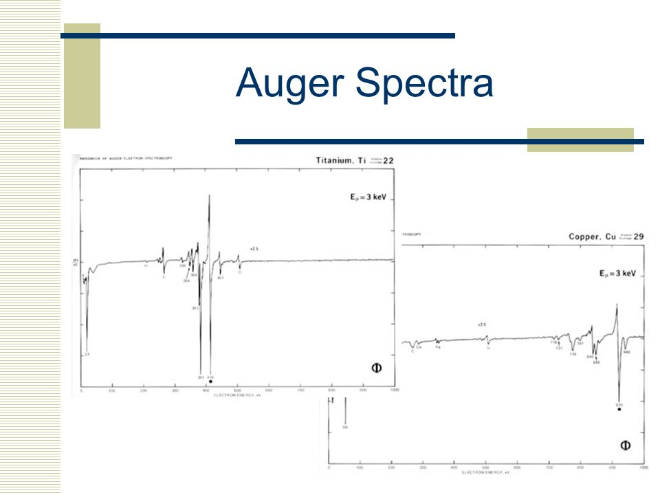 Auger Spectra