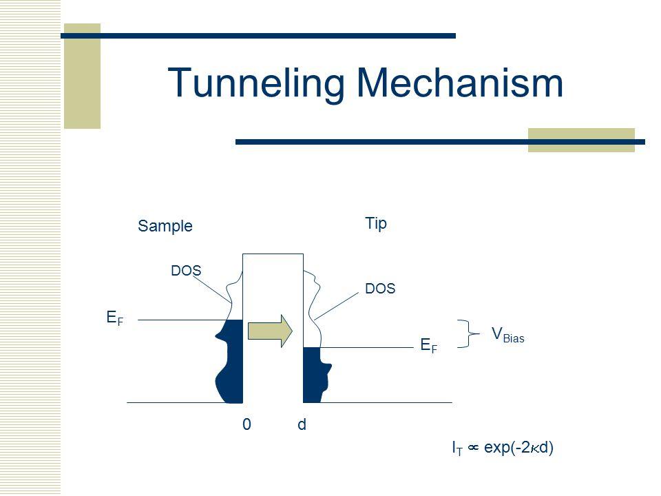 Tunneling Mechanism Sample Tip DOS DOS EF VBias EF d IT  exp(-2kd)