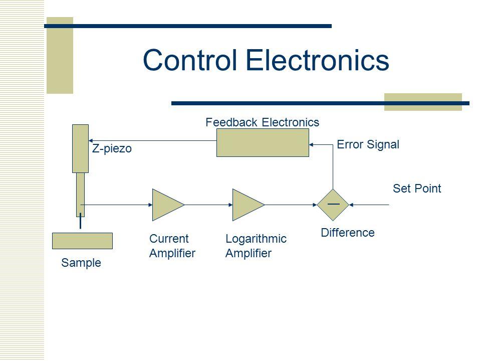 Control Electronics Feedback Electronics Error Signal Z-piezo