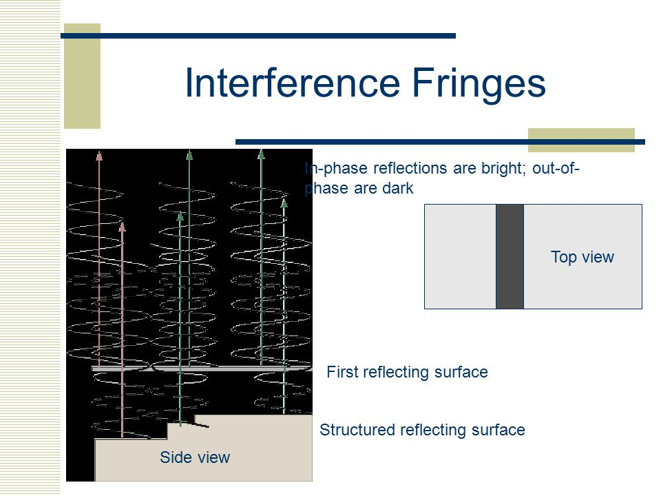 Interference Fringes In-phase reflections are bright; out-of-phase are dark. Top view. First reflecting surface.