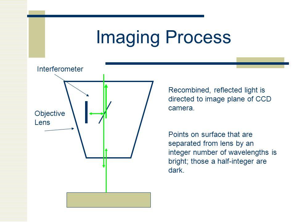 Imaging Process Interferometer