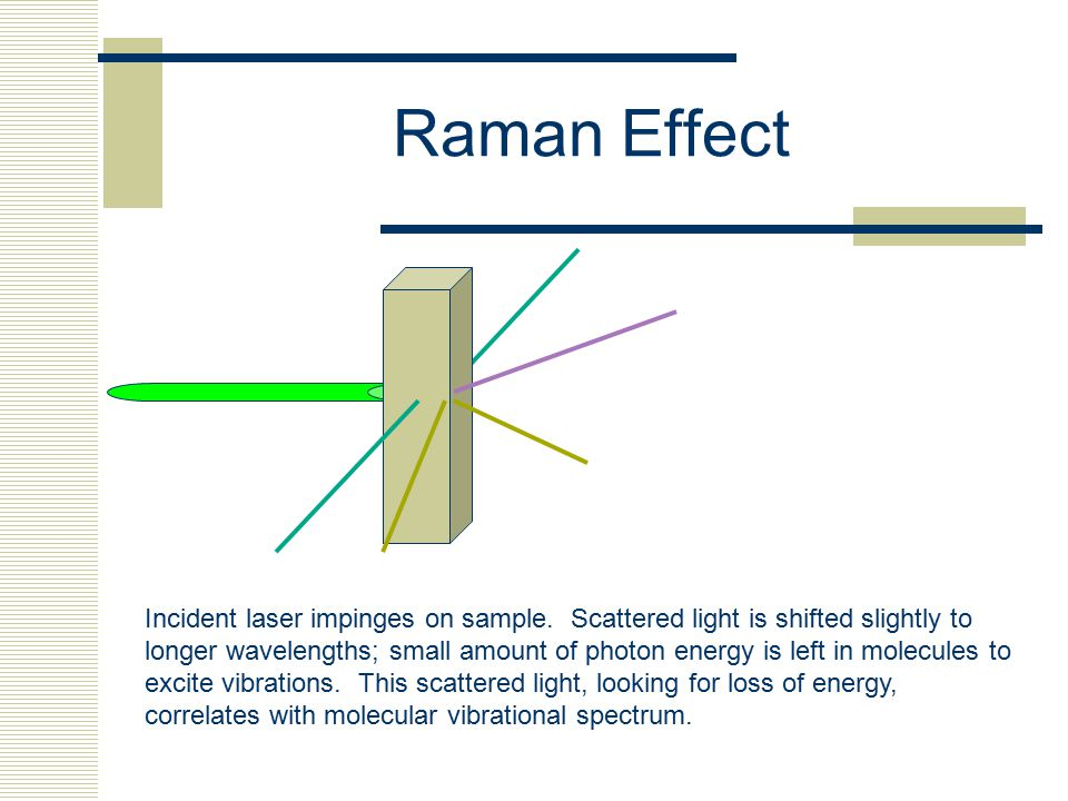 Raman Effect